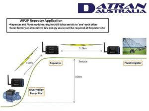 Wireless point to point WP2P Digital Application