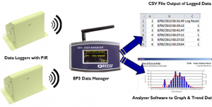 wireless people counter system