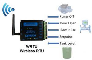 WRTU wireless DATRAN RTU